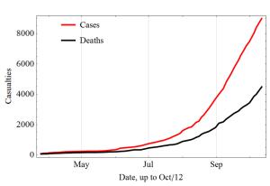 Počet nakažených a zemřelých k 12. říjnu 2014
